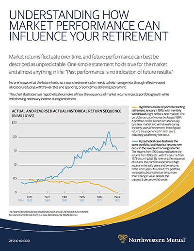 Understanding How Market Performance Can Influence Your Retirement article